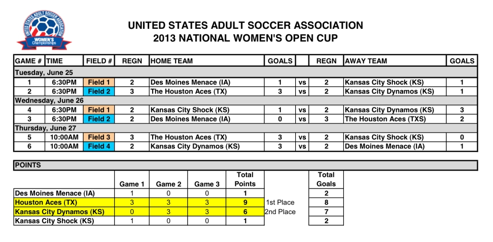 2013WNC_Open_Results